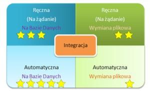 Itegracje systemów RCP automatycznie lub ręcznie, z wykorzystaniem plików lub bazy danych MS SQL